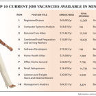 Job vacancies at highest point in seven years