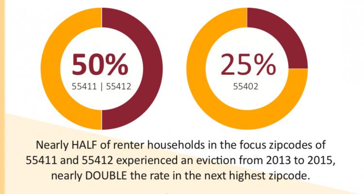 Northside landlords exploit poor Black tenants, study shows